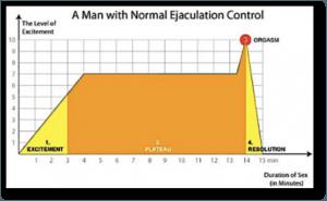 Éjaculation précoce - Dr Marois
